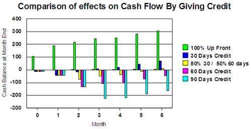 Comparison on effects of cash flow by giving credit